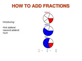 HOW TO ADD FRACTIONS