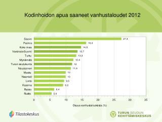 Kodinhoidon apua saaneet vanhustaloudet 2012