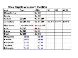Rock targets at current location