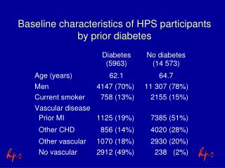 Baseline characteristics of HPS participants by prior diabetes