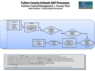 Fulton County Schools SAP Processes