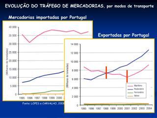 EVOLUÇÃO DO TRÁFEGO DE MERCADORIAS , por modos de transporte