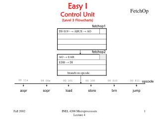 Easy I Control Unit (Level 3 Flowcharts)