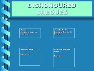 DISHONOURED CHEQUES