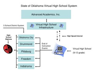 State of Oklahoma Virtual High School System
