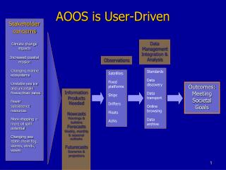 AOOS is User-Driven