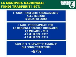 LA MANOVRA NAZIONALE: FONDI TRASFERITI -67%