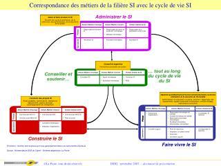 Correspondance des métiers de la filière SI avec le cycle de vie SI