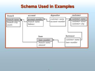 Schema Used in Examples