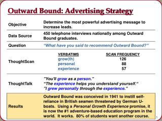 Outward Bound: Advertising Strategy