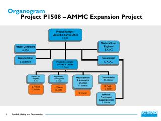 Organogram  Project P1508 – AMMC Expansion Project