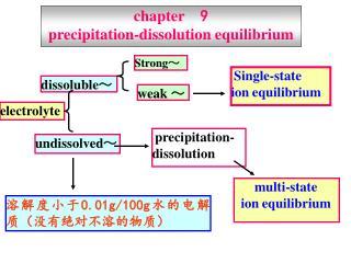 chapter   9 precipitation-dissolution equilibrium