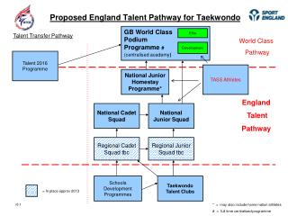 Proposed England Talent Pathway for Taekwondo