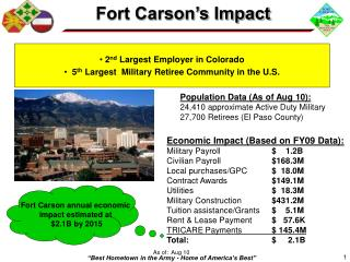 Economic Impact Based on FY09 Data: Military Payroll      1.2B Civilian Payroll  168.3M Local purchases