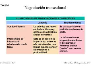 Negociación transcultural