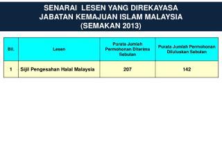 SENARAI  LESEN YANG  DIREKAYASA JABATAN KEMAJUAN ISLAM MALAYSIA (SEMAKAN 2013)