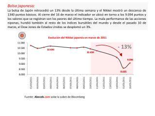 Evolución del Nikkei japonés en marzo de 2011