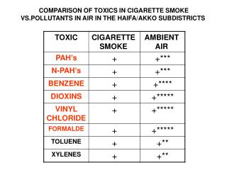 COMPARISON OF TOXICS IN CIGARETTE SMOKE VS.POLLUTANTS IN AIR IN THE HAIFA/AKKO SUBDISTRICTS