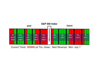 Current Trend:   DOWN (at Thu. close)   Next Reversal:  Mon. July 7