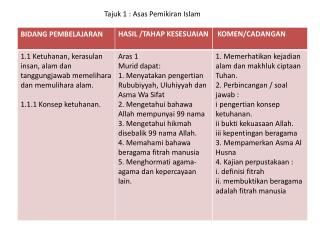 Tajuk   3 : INSTITUSI ISLAM.