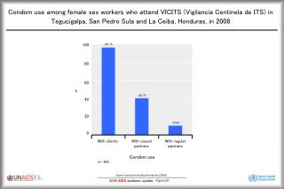 Condom use among female sex workers who attend VICITS Vigilancia ...