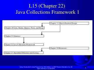 L15 (Chapter 22)  Java Collections Framework 1