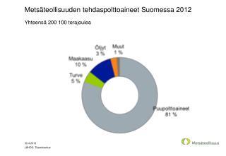 Metsäteollisuuden tehdaspolttoaineet Suomessa 2012