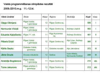 Valsts programmēšanas olimpiādes rezultāti  2009./2010.m.g.11.-12.kl.