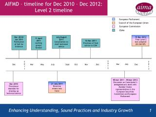 AIFMD – timeline for Dec 2010 – Dec 2012: Level 2 timeline