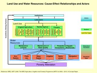 Land Use and Water Resources: Cause-Effect Relationships and Actors