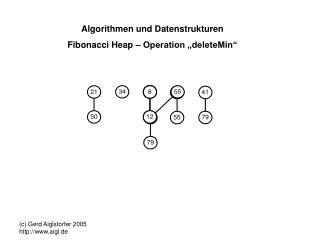 """Algorithmen und Datenstrukturen Fibonacci Heap – Operation """"deleteMin"""""""