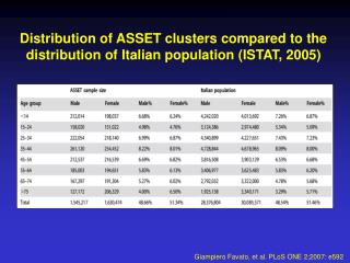 Distribution of ASSET clusters compared to the distribution of Italian population (ISTAT, 2005)