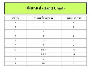 ผังแกนท์ ( Gantt Chart)