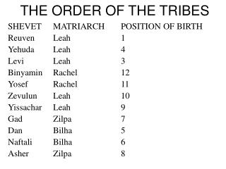 THE ORDER OF THE TRIBES