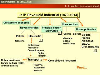 La IIª Revolució Industrial (1870-1914)
