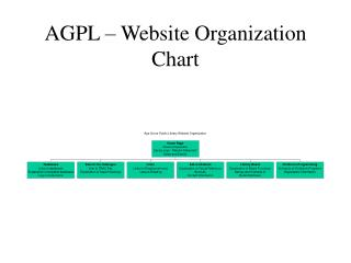 AGPL – Website Organization Chart
