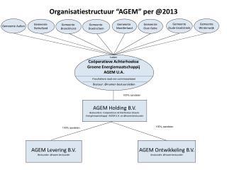 """Organisatiestructuur  """"AGEM"""" per @2013"""