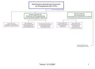 Administration g�n�rale des Personnels  de l�Enseignement (631 ETPc)
