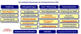 Die wichtigsten Neuerungen der Schuldrechtsreform 2002