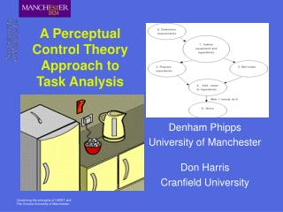 A Perceptual Control Theory Approach to Task Analysis