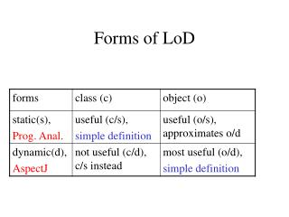 Forms of LoD