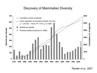 Discovery of Mammalian Diversity