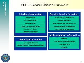 GIG ES Service Definition Framework
