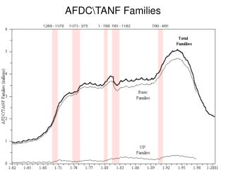 AFDC\TANF Families