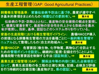 生産工程管理( GAP: Good Agricultural Practices )