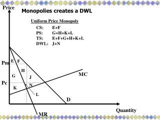 Monopolies creates a DWL