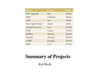 Summary of Projects