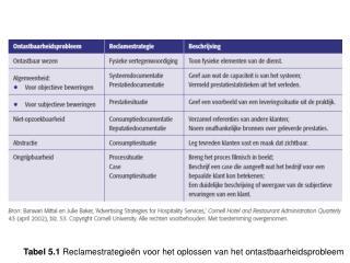 Tabel 5.1  Reclamestrategieën voor het oplossen van het ontastbaarheidsprobleem