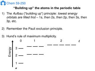 Building up  the atoms in the periodic table