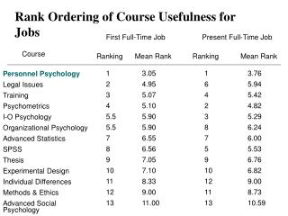Rank Ordering of Course Usefulness for Jobs